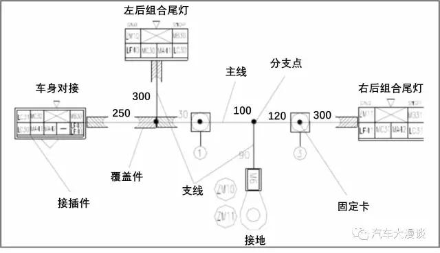整车线束的设计开发方法及流程!